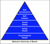 Fig 10. Maslow's hierarchy of needs.