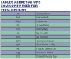 Table 6. Abbreviations Commonly Used for Prescriptions
